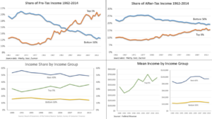 Income inequality among CSB|SJU students and their families